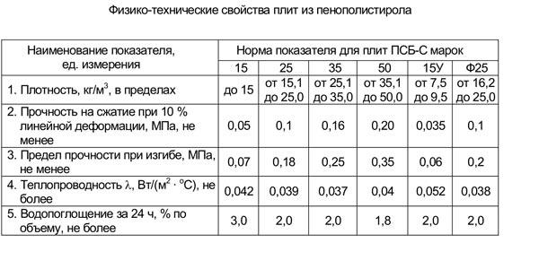 Физико-технические свойства плит пенопласта ПСБ-С